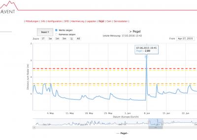 Ihre Daten als interaktiver Graph.