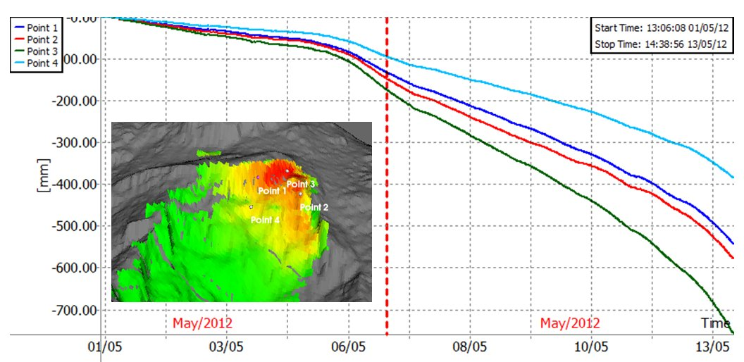 Die Messreihe zeigt eine Beschleunigung nach den Niederschlägen am 6. und 7. Mai 2012.