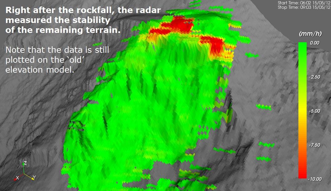 Im Gegensatz zu anderen Messtechnologien konnte das Radar sofort nach dem Felssturz weitermessen.