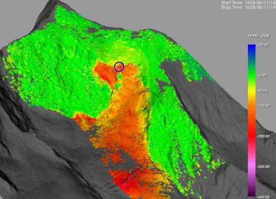 Gletschergeschwindigkeit im Überblick