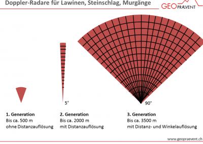 Unsere 3. Generation Lawinenradar deckt eine Fläche bis 9 km2 ab.