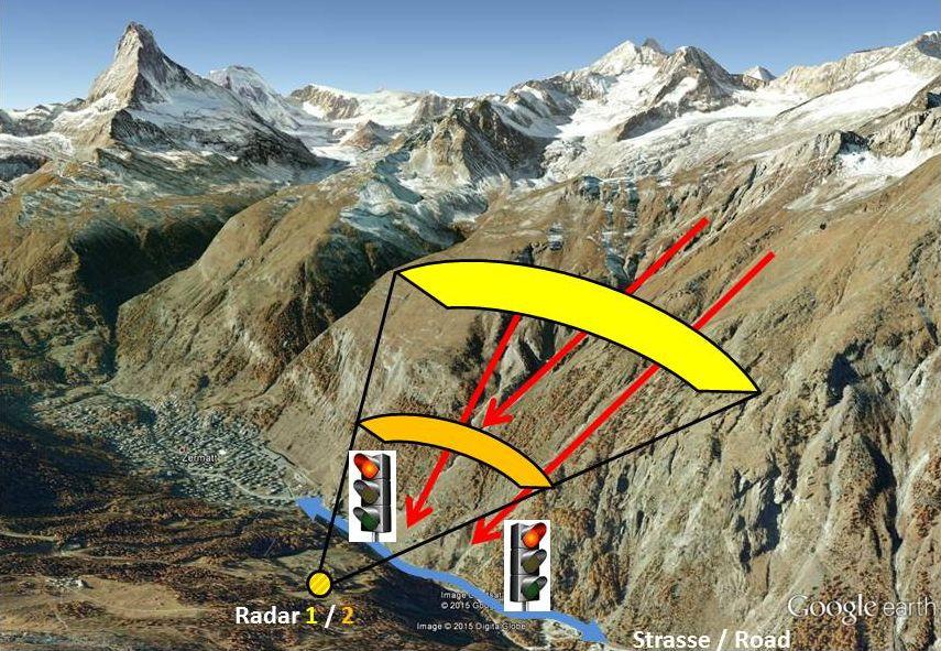 Die Radarsysteme befinden sich auf der den Lawinenzügen gegenüberliegenden Talseite.