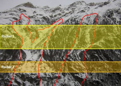 Each radar surveys one horizontal band, and closes the road immediately once an avalanche has been detected. The lower band can be used to automate the reopening of the road, if the avalanche stops between the two bands.