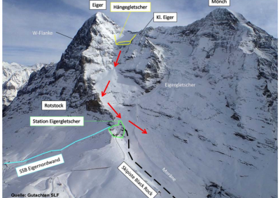 Modeled path of an ice avalanche. Espescially large break-offs can threaten the Eigerglacier railway station.