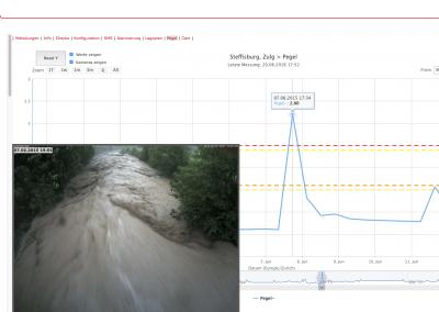 Im Geopraevent online Datenportal sind Abflussgraph und Webcam-Bilder kombiniert. Dies erlaubt eine einfache und schnelle Beurteilung der Situation.