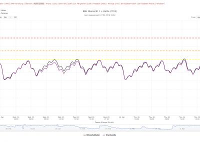 Online Datenportal: Detailansicht der Messstelle Rüthi mit Zeitreihen des Ultraschallsensors und der Drucksonde. Die wellenförmige Linie wird durch das Regeln des Kanals verursacht.