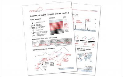 Lawinenradar Zermatt: 244 Lawinen detektiert im Winter 2017/18