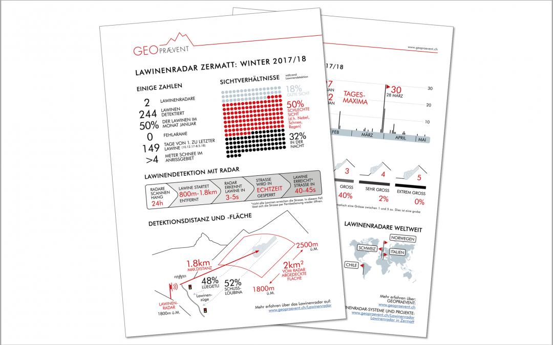 Avalanche radar Zermatt: 244 avalanches detected during winter 2017/18