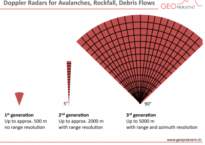 Our 3rd generation avalanche radar covers an area of up to 10 km2.