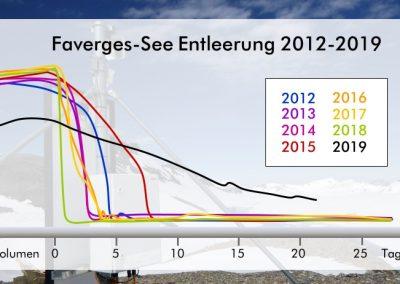 Vergleich der Entleerungsphasen für die Jahre 2012-2019: Der Faverges-See leert sich in diesem Sommer im Vergleich zu den Vorjahren deutlich langsamer.